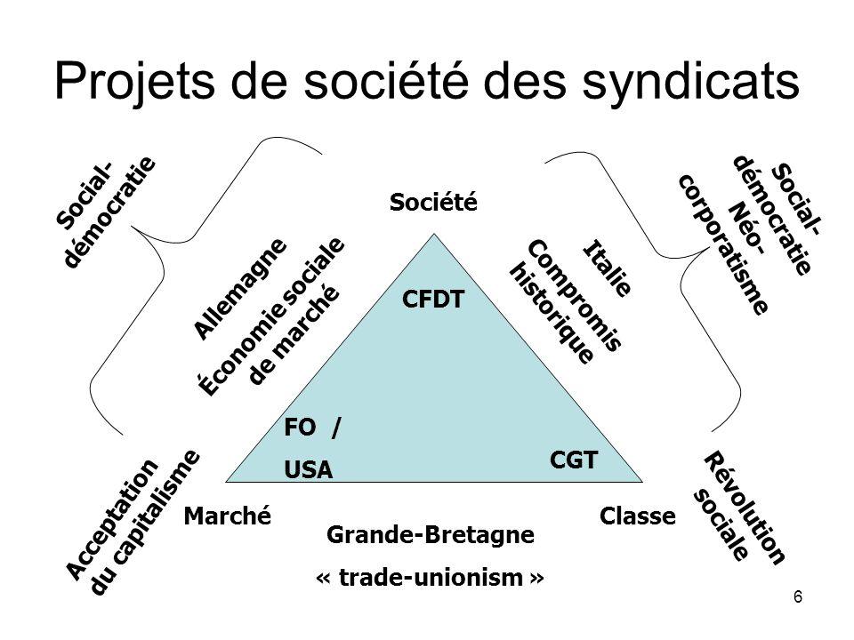 6 Projets de société des syndicats FO / USA CFDT CGT MarchéClasse Société Allemagne Économie sociale de marché Grande-Bretagne « trade-unionism » Italie Compromis historique Social- démocratie Néo- corporatisme Acceptation du capitalisme Révolution sociale