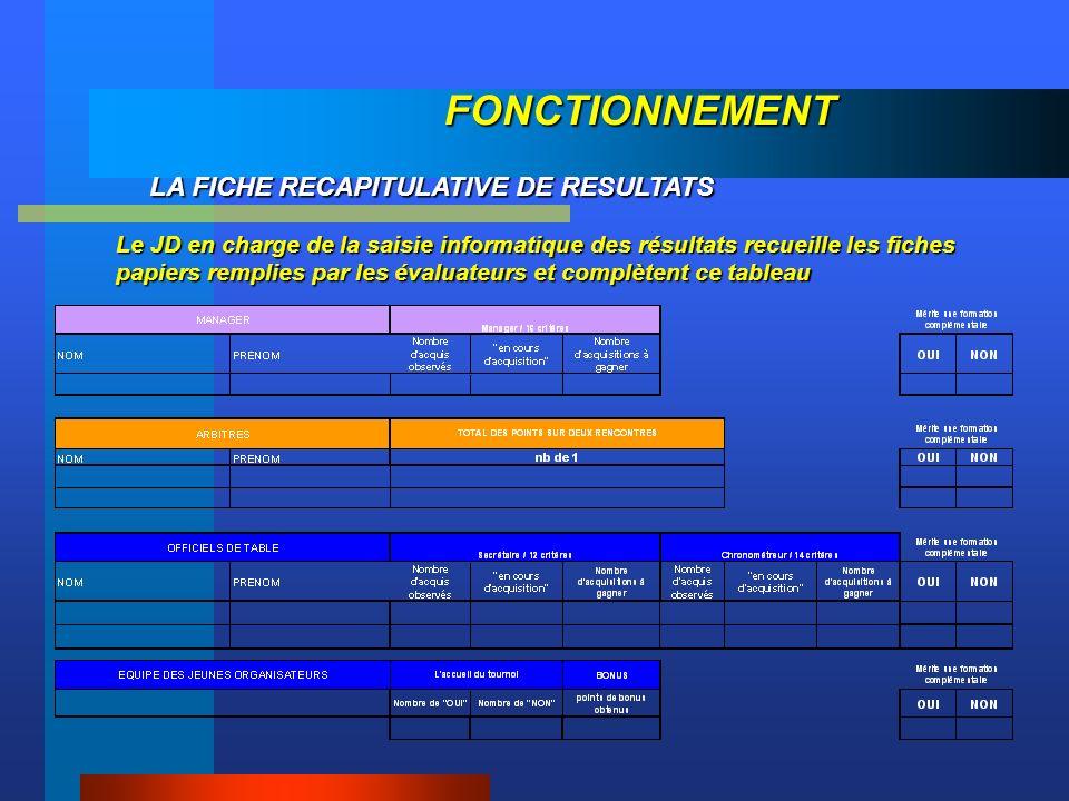 FONCTIONNEMENT LA FICHE RECAPITULATIVE DE RESULTATS Le JD en charge de la saisie informatique des résultats recueille les fiches papiers remplies par les évaluateurs et complètent ce tableau