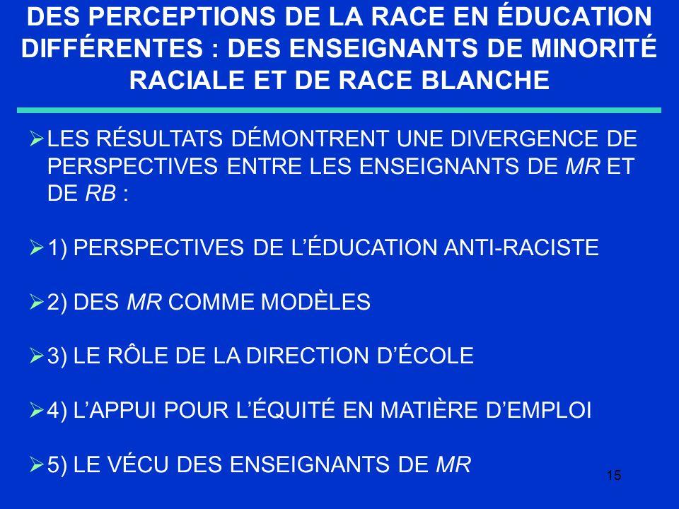 15 DES PERCEPTIONS DE LA RACE EN ÉDUCATION DIFFÉRENTES : DES ENSEIGNANTS DE MINORITÉ RACIALE ET DE RACE BLANCHE LES RÉSULTATS DÉMONTRENT UNE DIVERGENCE DE PERSPECTIVES ENTRE LES ENSEIGNANTS DE MR ET DE RB : 1) PERSPECTIVES DE LÉDUCATION ANTI-RACISTE 2) DES MR COMME MODÈLES 3) LE RÔLE DE LA DIRECTION DÉCOLE 4) LAPPUI POUR LÉQUITÉ EN MATIÈRE DEMPLOI 5) LE VÉCU DES ENSEIGNANTS DE MR