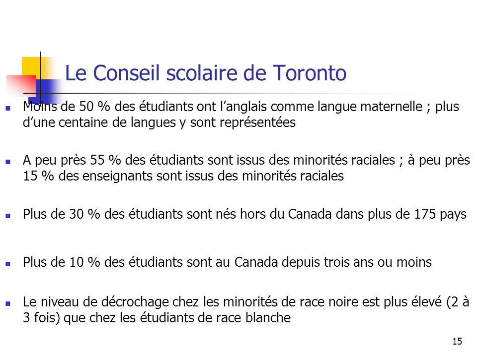 Le Conseil scolaire de Toronto Moins de 50 % des étudiants ont langlais comme langue maternelle ; plus dune centaine de langues y sont représentées A peu près 55 % des étudiants sont issus des minorités raciales ; à peu près 15 % des enseignants sont issus des minorités raciales Plus de 30 % des étudiants sont nés hors du Canada dans plus de 175 pays Plus de 10 % des étudiants sont au Canada depuis trois ans ou moins Le niveau de décrochage chez les minorités de race noire est plus élevé (2 à 3 fois) que chez les étudiants de race blanche 15