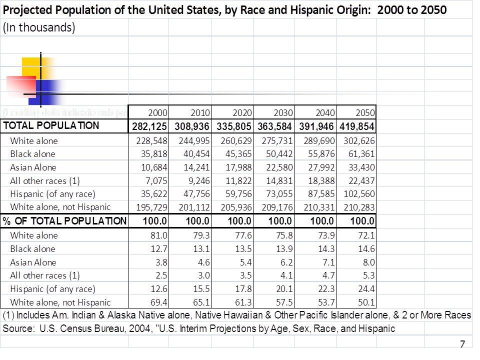Niveau dincarcération selon la race aux É.-U.