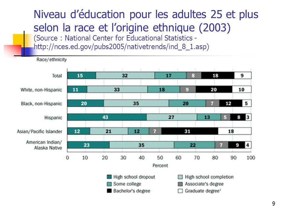 Les minorités en France : Existent-elles .