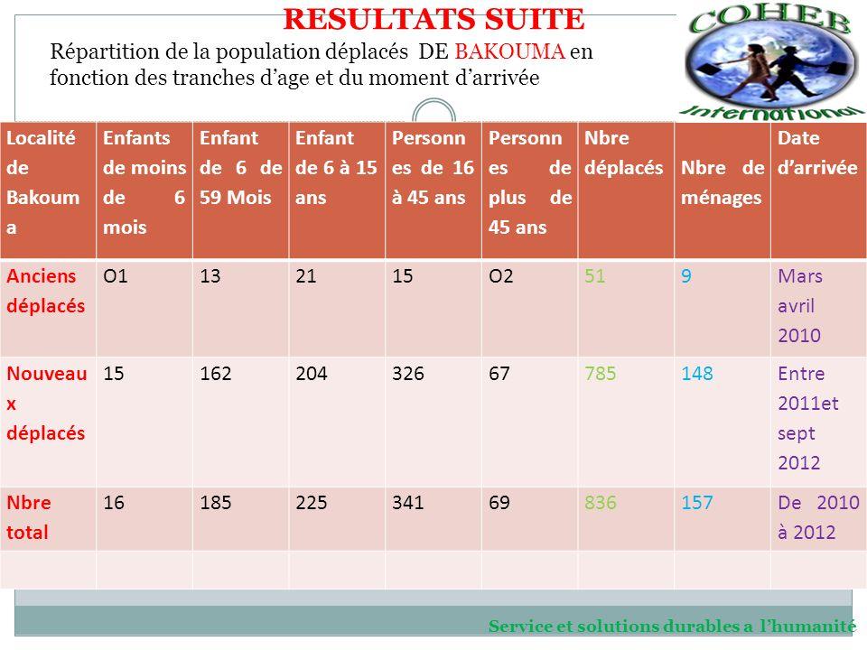 RESULTATS SUITE Localité de Bakoum a Enfants de moins de 6 mois Enfant de 6 de 59 Mois Enfant de 6 à 15 ans Personn es de 16 à 45 ans Personn es de plus de 45 ans Nbre déplacés Nbre de ménages Date darrivée Anciens déplacés O1132115O2519 Mars avril 2010 Nouveau x déplacés 1516220432667785148 Entre 2011et sept 2012 Nbre total 1618522534169836157 De 2010 à 2012 Répartition de la population déplacés DE BAKOUMA en fonction des tranches dage et du moment darrivée Service et solutions durables a lhumanité