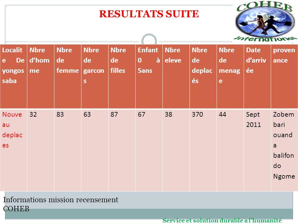 RESULTAT SUITE Localités concernées Nbre par localitéS Nbre de ménages Lieux de provenance Lieux dattaque De 2010 à 2012 aide reçue BANGASSOU anciens 1771162 Zacko madabazouma rafai, fode ZACKO MADABAZOUM A RAFAI FODE BAKOUMA(arev a) ZOBEMBARI OUANDA Assistance sanitaire, alimentaire, NFI, Entre 2010 et fin 2011 nouveaux 1064128 Bakouma, ouanda, zobembari,fod e, zacko Rien depuis lors jusqua lheure BAKOUMAAnciens519Fode,zacko, Rien depuis lors jusqua lheure Nouveaux785158 ouanda, zobembari, vougba Rien depuis lors jusqua lheure rien YONGOSSABAnouveaux37044 ouanda, zobembari, vougba,balifon do rien Rien depuis lors jusqua lheure total4041501 TABLEAU RECAPITULATIF