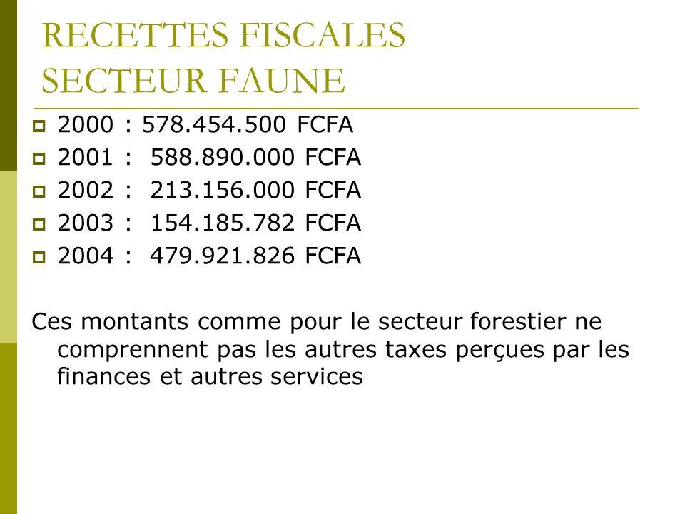 RECETTES FISCALES SECTEUR FAUNE 2000 : 578.454.500 FCFA 2001 : 588.890.000 FCFA 2002 : 213.156.000 FCFA 2003 : 154.185.782 FCFA 2004 : 479.921.826 FCFA Ces montants comme pour le secteur forestier ne comprennent pas les autres taxes perçues par les finances et autres services