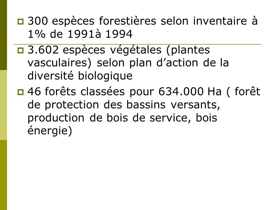 300 espèces forestières selon inventaire à 1% de 1991à 1994 3.602 espèces végétales (plantes vasculaires) selon plan daction de la diversité biologique 46 forêts classées pour 634.000 Ha ( forêt de protection des bassins versants, production de bois de service, bois énergie)