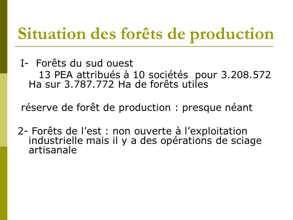 Situation des forêts de production I- Forêts du sud ouest 13 PEA attribués à 10 sociétés pour 3.208.572 Ha sur 3.787.772 Ha de forêts utiles réserve de forêt de production : presque néant 2- Forêts de lest : non ouverte à lexploitation industrielle mais il y a des opérations de sciage artisanale