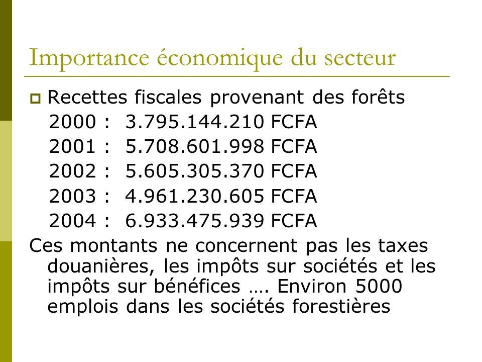 Importance économique du secteur Recettes fiscales provenant des forêts 2000 : 3.795.144.210 FCFA 2001 : 5.708.601.998 FCFA 2002 : 5.605.305.370 FCFA 2003 : 4.961.230.605 FCFA 2004 : 6.933.475.939 FCFA Ces montants ne concernent pas les taxes douanières, les impôts sur sociétés et les impôts sur bénéfices ….