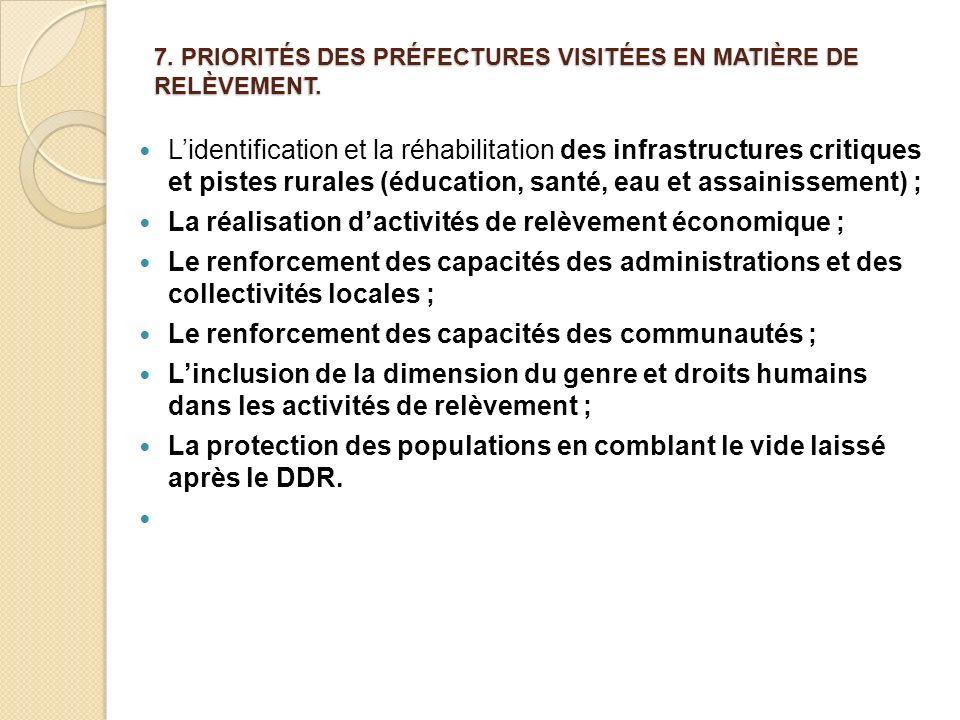 7. PRIORITÉS DES PRÉFECTURES VISITÉES EN MATIÈRE DE RELÈVEMENT. Lidentification et la réhabilitation des infrastructures critiques et pistes rurales (