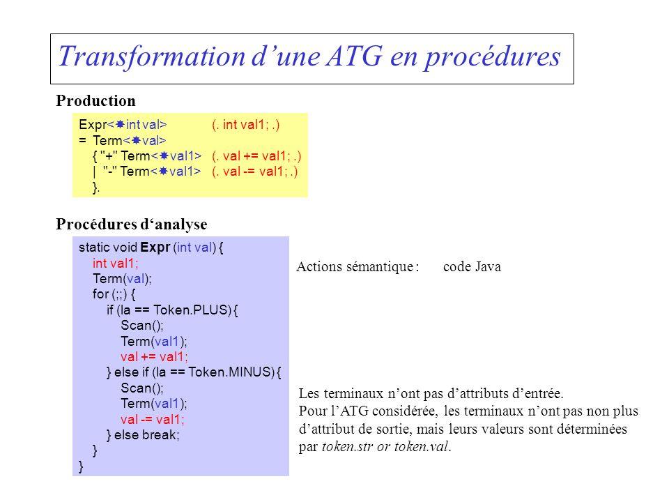 Transformation dune ATG en procédures Expr (. int val1;.) =Term { + Term (.