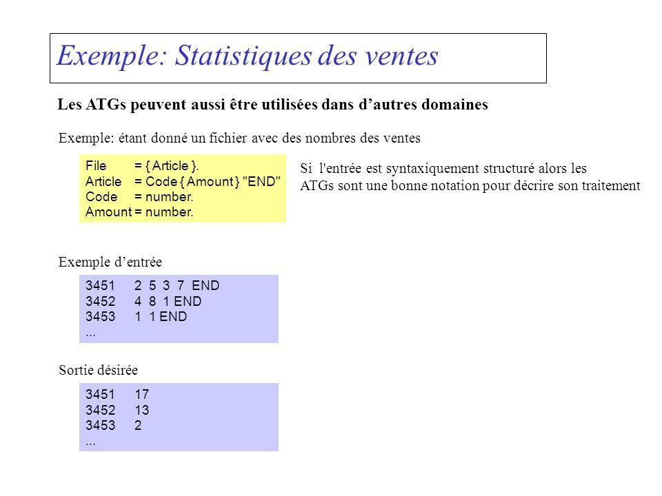 Exemple: Statistiques des ventes Les ATGs peuvent aussi être utilisées dans dautres domaines Exemple: étant donné un fichier avec des nombres des ventes File= { Article }.