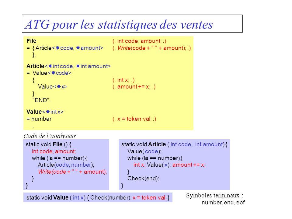 ATG pour les statistiques des ventes File(. int code, amount;.) ={ Article (.