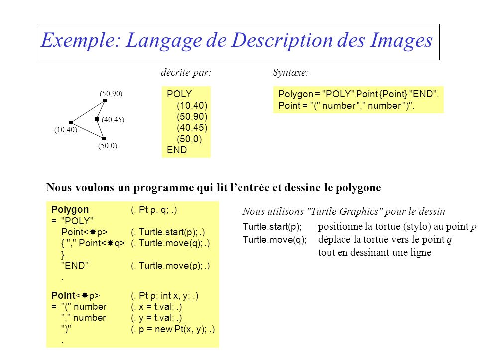 Exemple: Langage de Description des Images décrite par: POLY (10,40) (50,90) (40,45) (50,0) END (10,40) (50,0) (40,45) (50,90) Syntaxe: Polygon =
