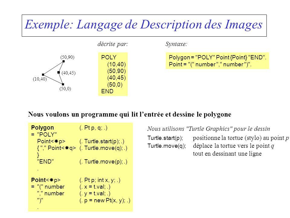 Exemple: Langage de Description des Images décrite par: POLY (10,40) (50,90) (40,45) (50,0) END (10,40) (50,0) (40,45) (50,90) Syntaxe: Polygon = POLY Point {Point} END .