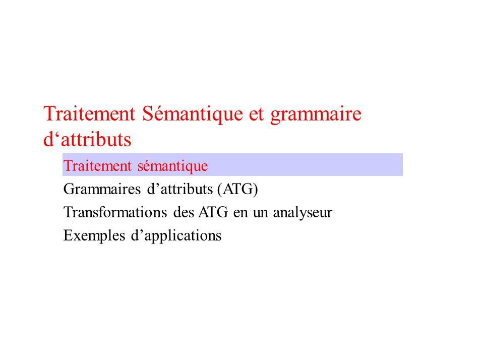 Traitement sémantique Lanalyseur syntaxique vérifie uniquement la syntaxe dun programme Taches du traitement sémantique Gestion de la table des symboles -Maintient les informations sur les noms déclarés -Maintient les informations sur les types -Maintient la portée des noms Vérifie les conditions de contexte -Gère la portée des noms -Vérifie les types Invocation des routines de génération de code Les actions sémantiques sont intégrées dans lanalyseur syntaxique et sont décrites avec les grammaires dattribut