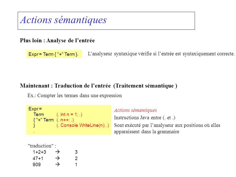 Actions sémantiques Plus loin : Analyse de lentrée Expr = Term { + Term }.