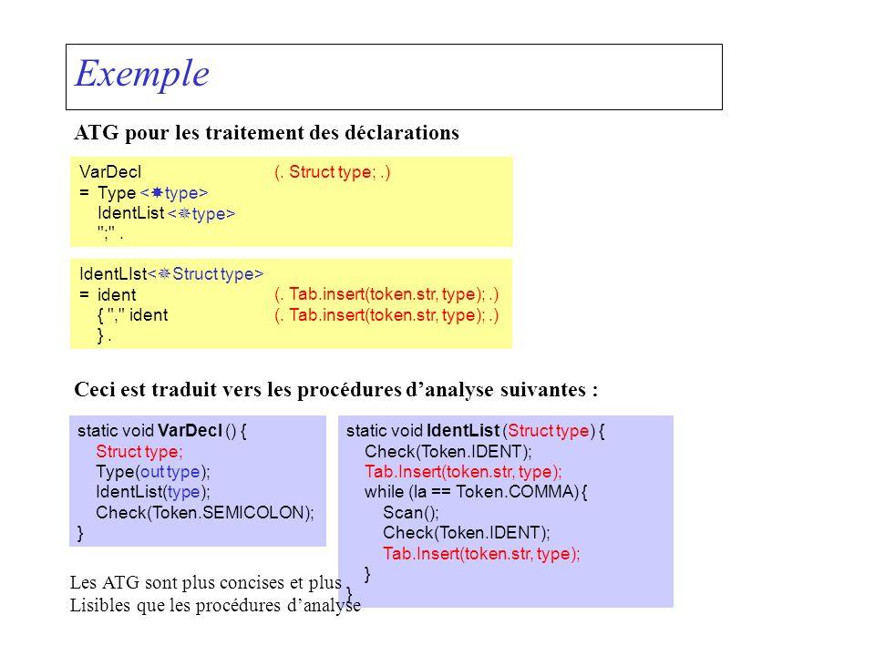 Exemple: Traitement des expressions de constantes Entrée:3 * (2 + 4) Résultat désiré:18 Expr =Term { + Term | - Term }.
