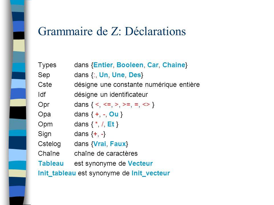 Grammaire de Z: Déclarations Types dans {Entier, Booleen, Car, Chaine} Sep dans {:, Un, Une, Des} Cste désigne une constante numérique entière Idf dés