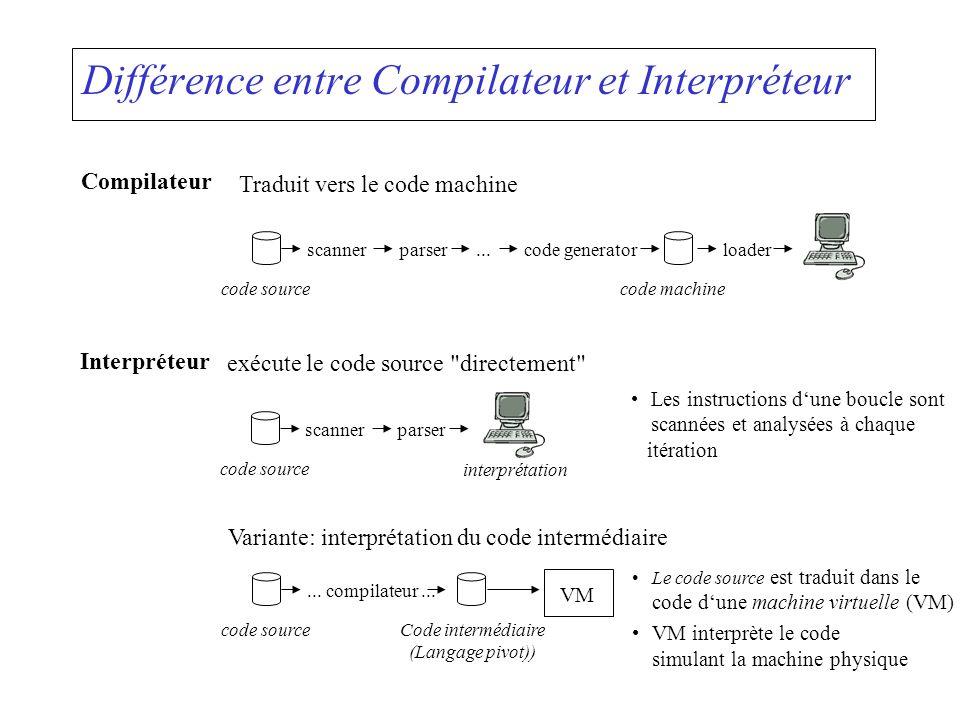 Différence entre Compilateur et Interpréteur Compilateur Traduit vers le code machine scannerparser...code generatorloader code sourcecode machine Var
