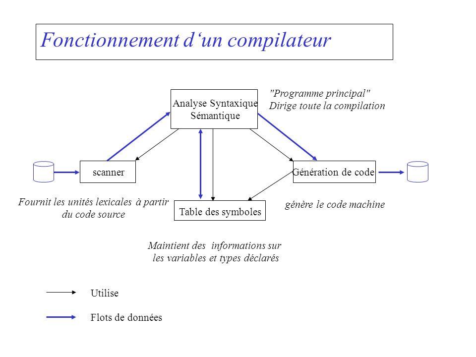 Fonctionnement dun compilateur Analyse Syntaxique Sémantique scanner Table des symboles Génération de code Fournit les unités lexicales à partir du co