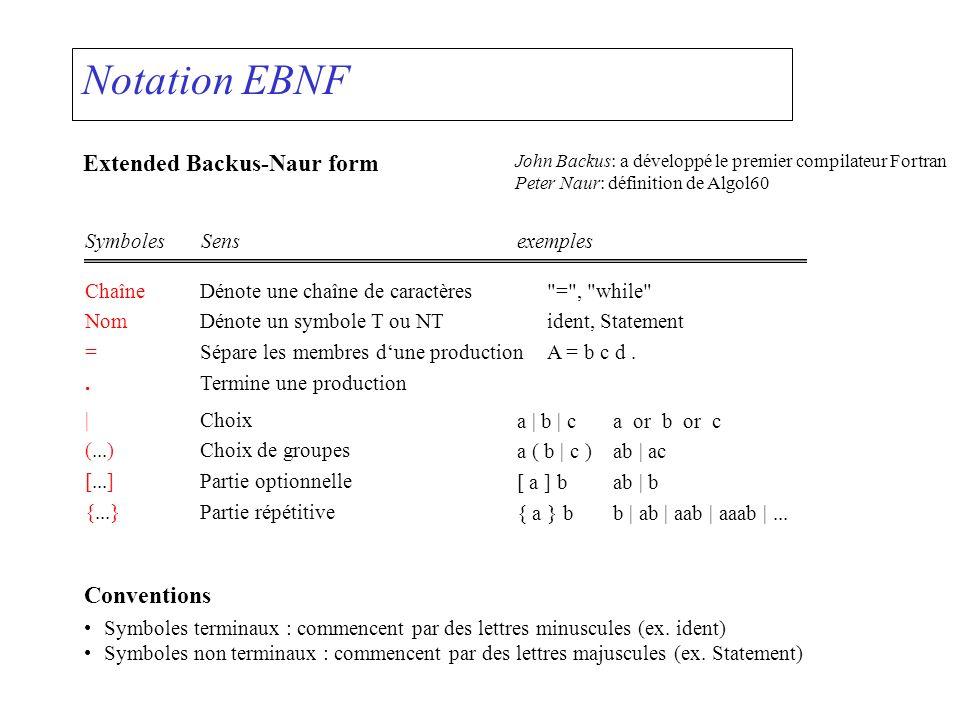 Notation EBNF Extended Backus-Naur form John Backus: a développé le premier compilateur Fortran Peter Naur: définition de Algol60 SymbolesSensexemples