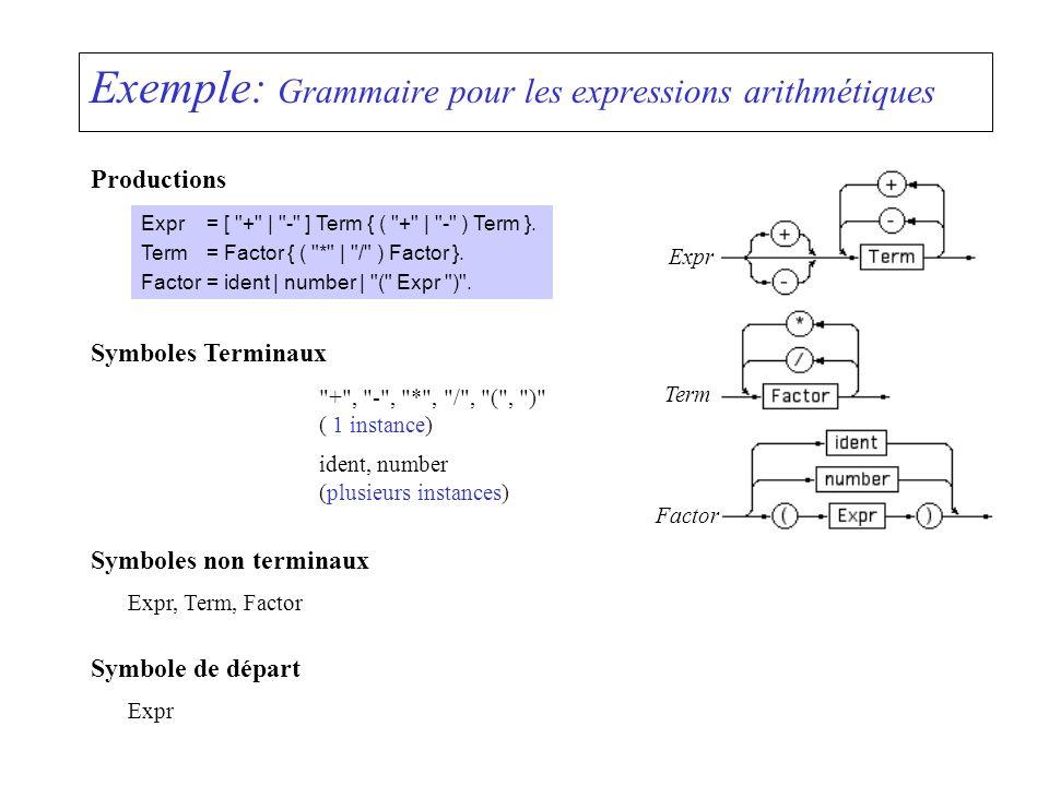 Exemple: Grammaire pour les expressions arithmétiques Productions Expr= [