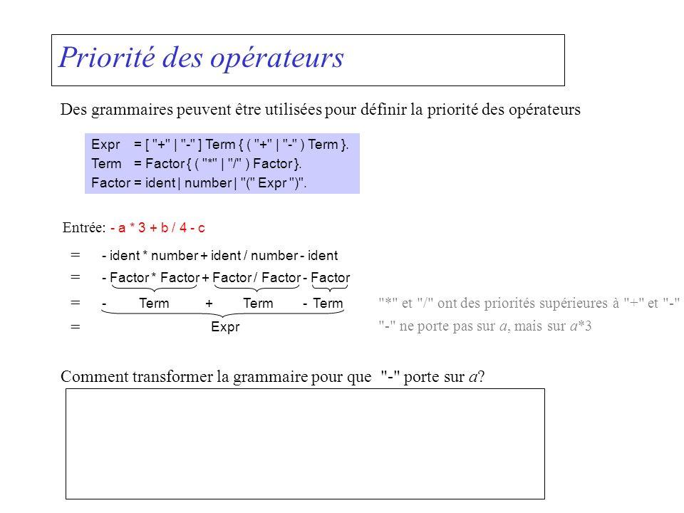 Priorité des opérateurs Des grammaires peuvent être utilisées pour définir la priorité des opérateurs Expr= [