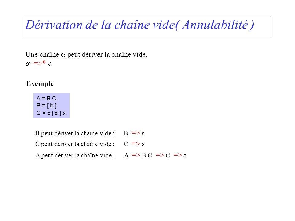 Dérivation de la chaîne vide( Annulabilité ) Une chaîne peut dériver la chaîne vide. =>* Exemple A = B C. B = [ b ]. C = c | d |. B peut dériver la ch