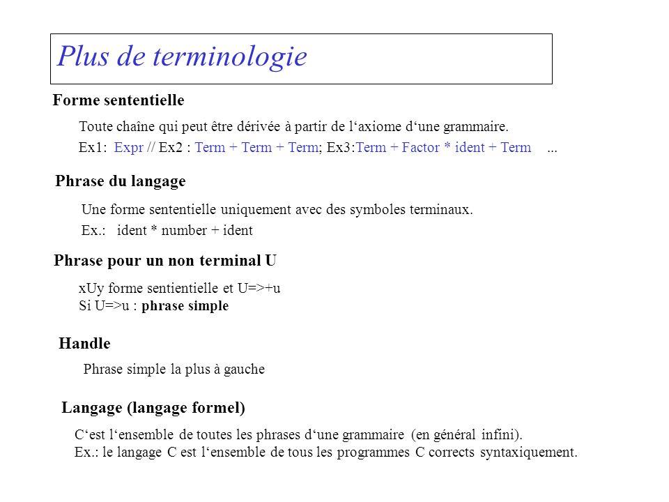 Plus de terminologie Forme sententielle Toute chaîne qui peut être dérivée à partir de laxiome dune grammaire. Ex1:Expr // Ex2 : Term + Term + Term; E