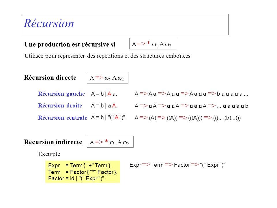 Récursion Une production est récursive si A => * 1 A 2 Utilisée pour représenter des répétitions et des structures emboîtées Récursion directe A => 1