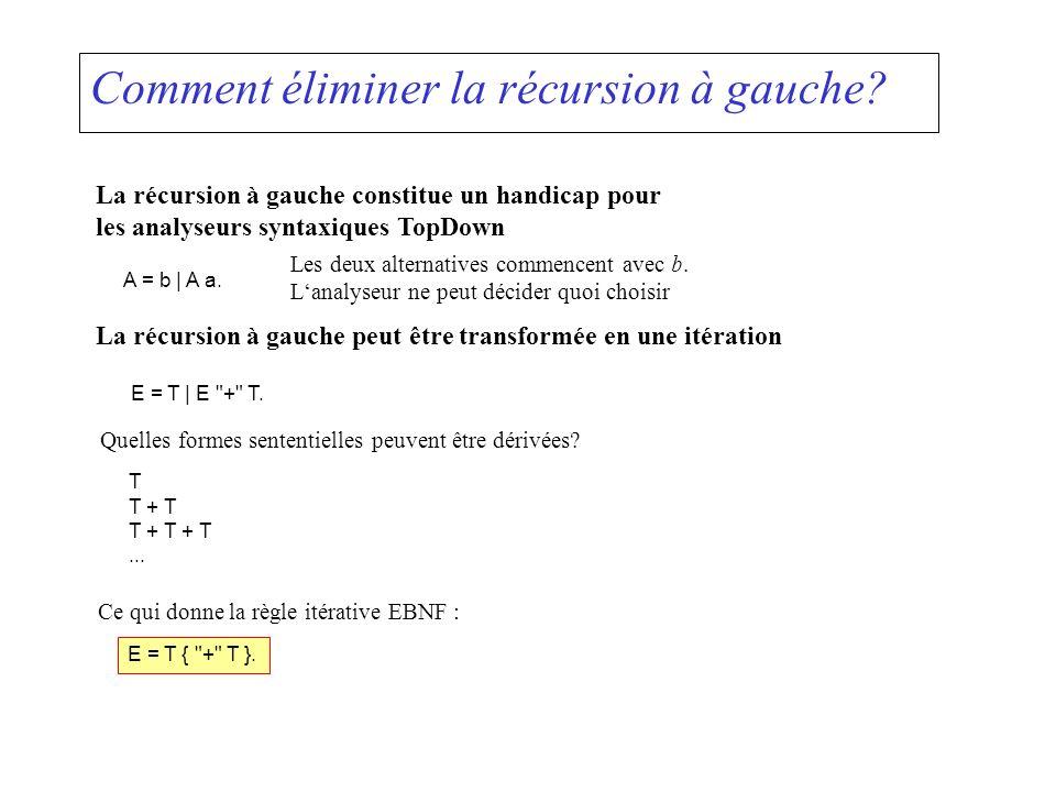 Comment éliminer la récursion à gauche? La récursion à gauche constitue un handicap pour les analyseurs syntaxiques TopDown A = b | A a. Les deux alte