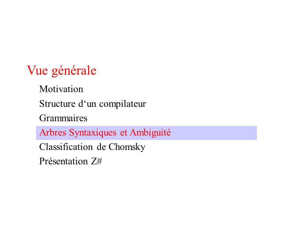 Vue générale Motivation Structure dun compilateur Grammaires Arbres Syntaxiques et Ambiguité Classification de Chomsky Présentation Z#