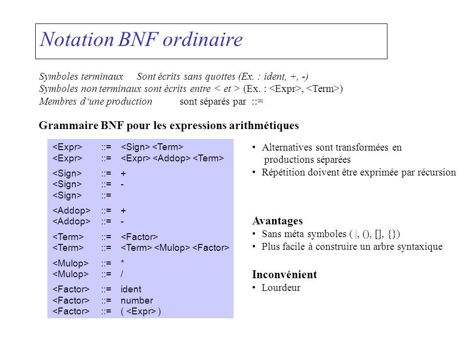 Notation BNF ordinaire Symboles terminaux Sont écrits sans quottes (Ex. : ident, +, -) Symboles non terminaux sont écrits entre (Ex. :, ) Membres dune