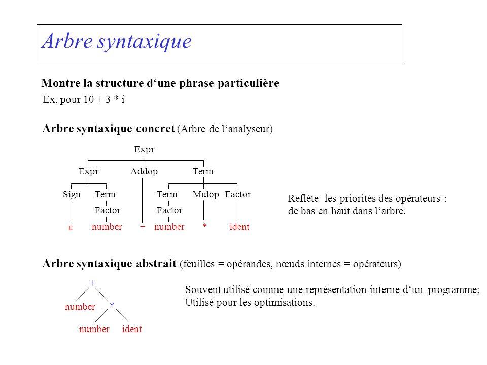 Arbre syntaxique Montre la structure dune phrase particulière Ex. pour 10 + 3 * i Arbre syntaxique concret (Arbre de lanalyseur) number+*ident Factor