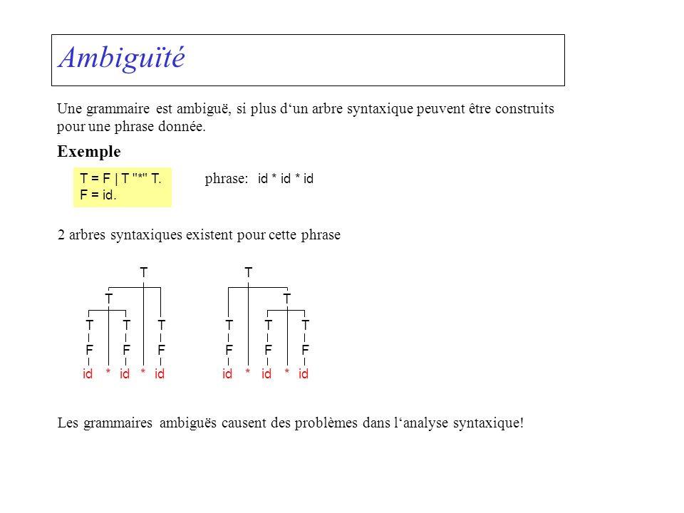 Ambiguïté Une grammaire est ambiguë, si plus dun arbre syntaxique peuvent être construits pour une phrase donnée. Exemple T = F | T