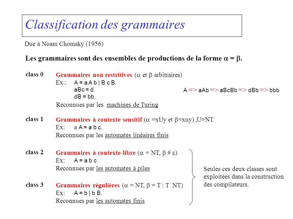 Classification des grammaires Due à Noam Chomsky (1956) Les grammaires sont des ensembles de productions de la forme =. class 0 Grammaires non restrit