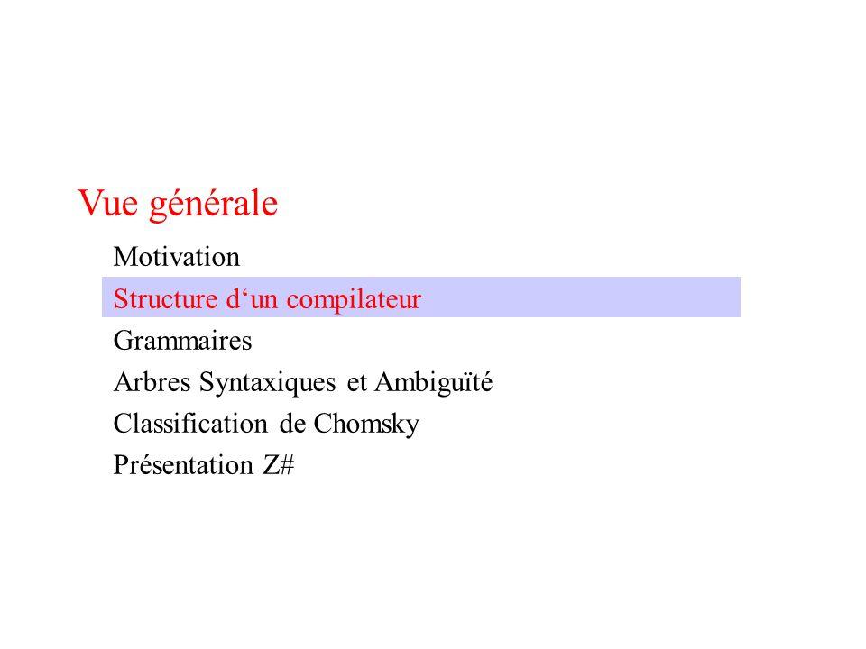Structure dun compilateur Programme source val=01*val+i Analyse lexicale Unités lexicales 1 (ident) val 3 (assign) - 2 (number) 10 4 (times) - 1 (ident) val 5 (plus) - 1 (ident) i Code de lunité Valeur de lunité Analyse syntaxique Arbre syntaxique ident = number * ident + ident Term Expression Statement