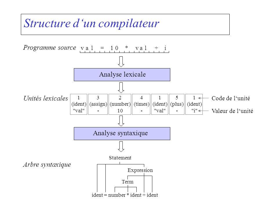 Structure dun compilateur Analyse sémantique Arbre syntaxique ident = number * ident + ident Term Expression Statement Représentation intermédiaire Arbre syntaxique, table des symboles,...