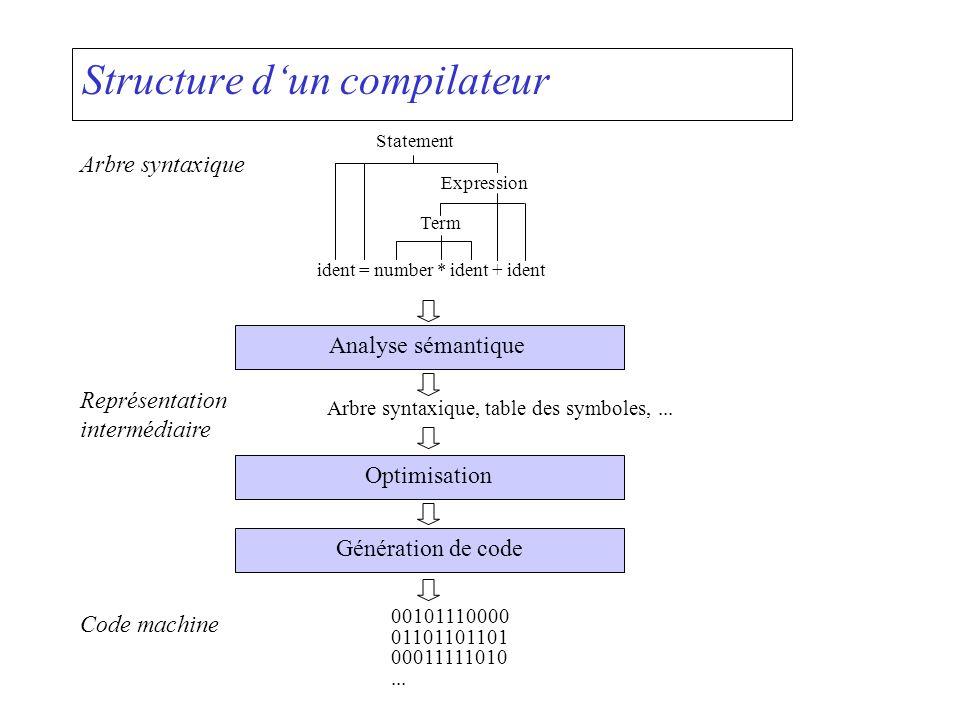 Structure dun compilateur Analyse sémantique Arbre syntaxique ident = number * ident + ident Term Expression Statement Représentation intermédiaire Ar