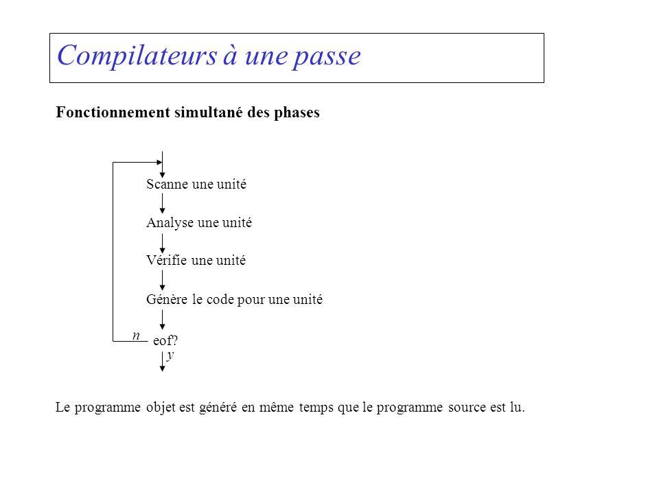 Compilateurs à une passe Fonctionnement simultané des phases Scanne une unité Analyse une unité Vérifie une unité Génère le code pour une unité eof? L