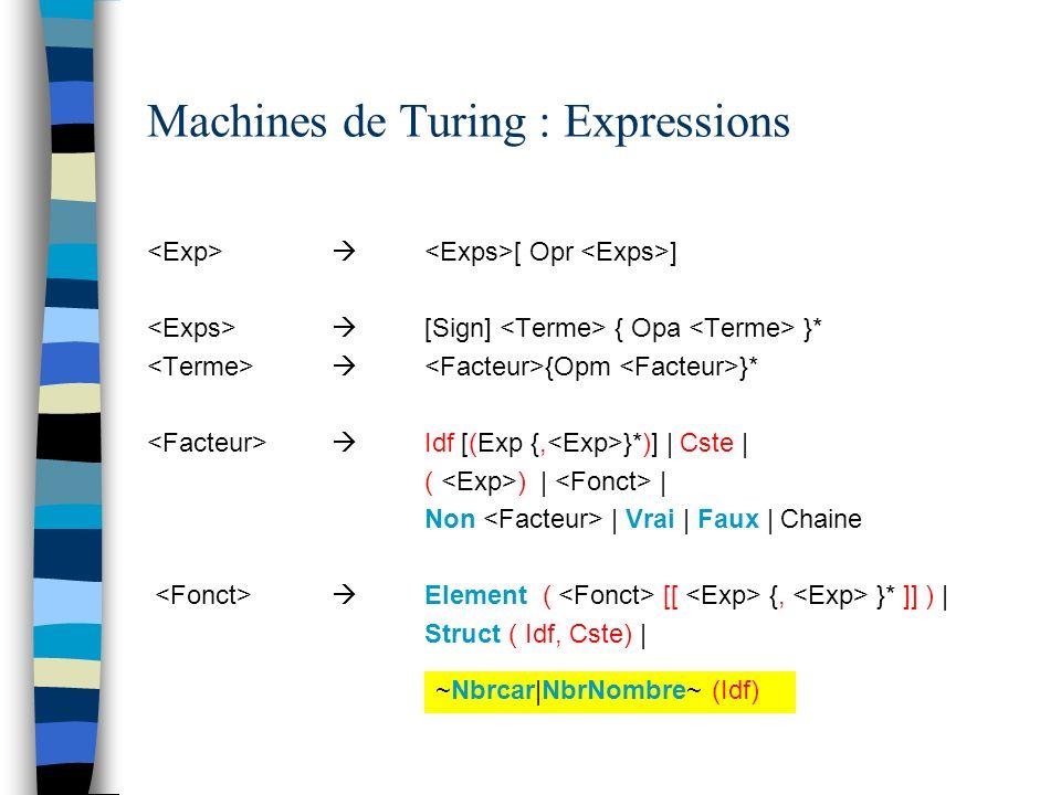Machines de Turing : Expressions [ Opr ] [Sign] { Opa }* {Opm }* Idf [(Exp {, }*)] | Cste | ( ) | | Non | Vrai | Faux | Chaine Element ( [[ {, }* ]] ) | Struct ( Idf, Cste) | ~Nbrcar|NbrNombre~ (Idf)