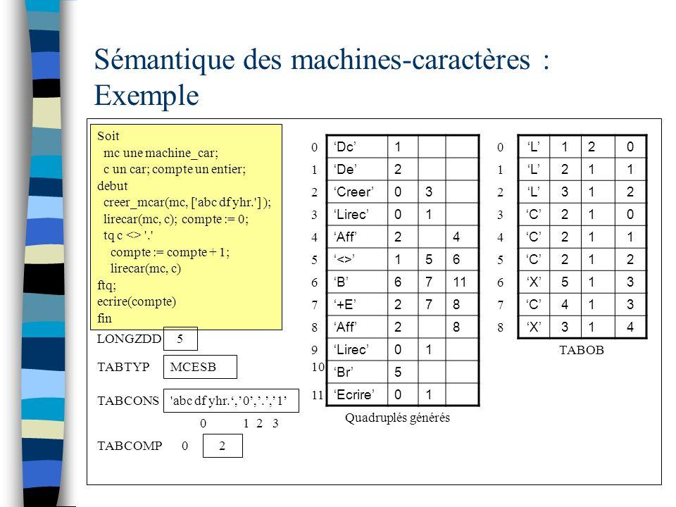Sémantique des machines-caractères : Exemple Soit mc une machine_car; c un car; compte un entier; debut creer_mcar(mc, [ abc df yhr. ] ); lirecar(mc, c); compte := 0; tq c <> . compte := compte + 1; lirecar(mc, c) ftq; ecrire(compte) fin L120 L211 L312 C210 C211 C212 X513 C413 X314 0 1 2 TABOB 5 LONGZDD 3 Quadruplés générés Dc1 De2 Creer03 Lirec01 Aff24 <>156 B6711 +E278 Aff28 Lirec01 Br5 Ecrire01 1 2 3 TABTYP MCESB 0 abc df yhr.,0,.,1 TABCONS 0 1 2 3 4 5 6 4 5 6 7 8 7 8 TABCOMP 2 0 9 10 11