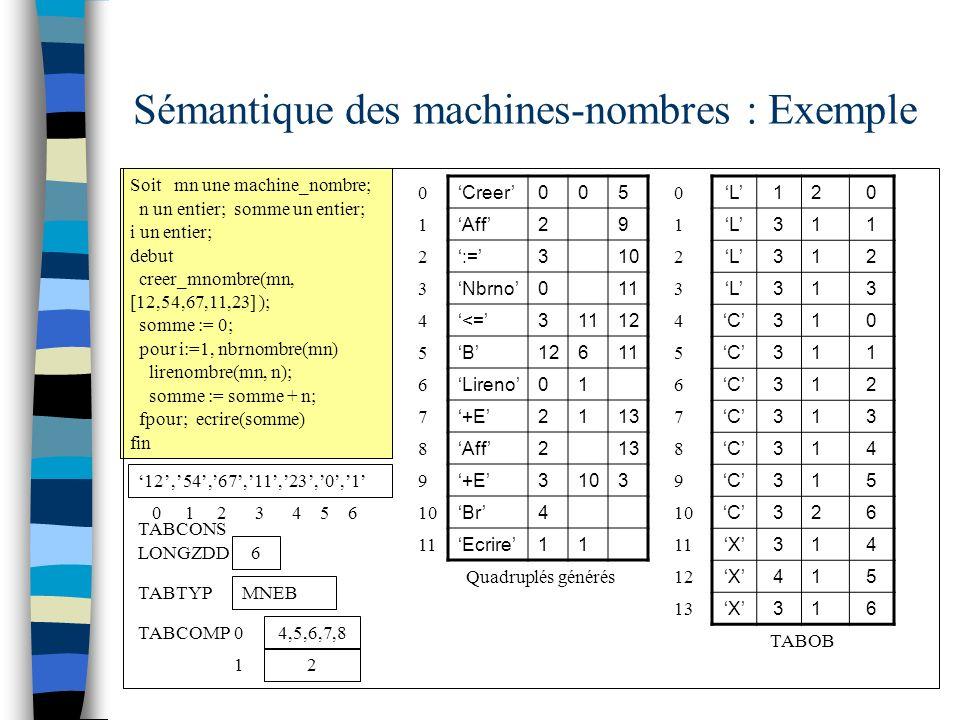 Sémantique des machines-nombres : Exemple Soit mn une machine_nombre; n un entier; somme un entier; i un entier; debut creer_mnombre(mn, [12,54,67,11,23] ); somme := 0; pour i:=1, nbrnombre(mn) lirenombre(mn, n); somme := somme + n; fpour; ecrire(somme) fin L120 L311 L312 L313 C310 C311 C312 C313 C314 C315 C326 X314 X415 X316 0 1 2 TABOB 6 LONGZDD 3 Quadruplés générés Creer005 Aff29 :=310 Nbrno011 <=31112 B 611 Lireno01 +E2113 Aff213 +E3103 Br4 Ecrire11 1 2 3 TABTYP MNEB 0 12,54,67,11,23,0,1 TABCONS 0 1 2 3 4 5 6 4 5 6 4 5 6 7 8 7 8 9 TABCOMP 4,5,6,7,8 0 2 1 10 11 12 13 9 10 11