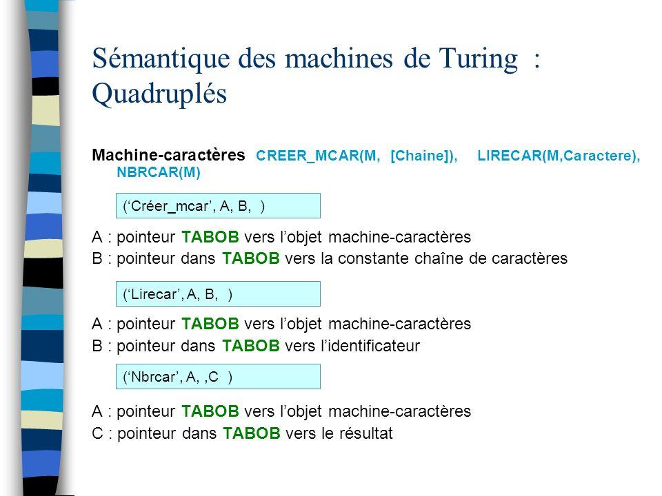 Sémantique des machines de Turing : Quadruplés Machine-caractères CREER_MCAR(M, [Chaine]), LIRECAR(M,Caractere), NBRCAR(M) A : pointeur TABOB vers lobjet machine-caractères B : pointeur dans TABOB vers la constante chaîne de caractères A : pointeur TABOB vers lobjet machine-caractères B : pointeur dans TABOB vers lidentificateur A : pointeur TABOB vers lobjet machine-caractères C : pointeur dans TABOB vers le résultat (Créer_mcar, A, B, ) (Lirecar, A, B, ) (Nbrcar, A,,C )