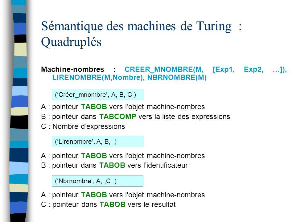 Sémantique des machines de Turing : Quadruplés Machine-nombres : CREER_MNOMBRE(M, [Exp1, Exp2, …]), LIRENOMBRE(M,Nombre), NBRNOMBRE(M) A : pointeur TABOB vers lobjet machine-nombres B : pointeur dans TABCOMP vers la liste des expressions C : Nombre dexpressions A : pointeur TABOB vers lobjet machine-nombres B : pointeur dans TABOB vers lidentificateur A : pointeur TABOB vers lobjet machine-nombres C : pointeur dans TABOB vers le résultat (Créer_mnombre, A, B, C ) (Lirenombre, A, B, ) (Nbrnombre, A,,C )