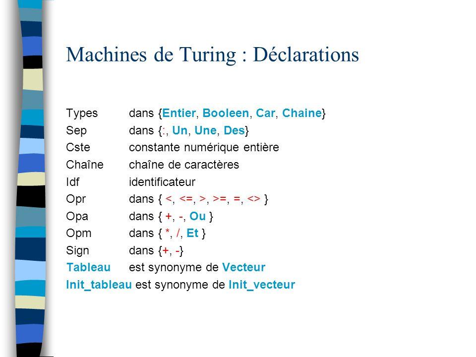 Machines de Turing : Déclarations Types dans {Entier, Booleen, Car, Chaine} Sep dans {:, Un, Une, Des} Cste constante numérique entière Chaîne chaîne de caractères Idf identificateur Opr dans {, >=, =, <> } Opa dans { +, -, Ou } Opm dans { *, /, Et } Sign dans {+, -} Tableau est synonyme de Vecteur Init_tableau est synonyme de Init_vecteur