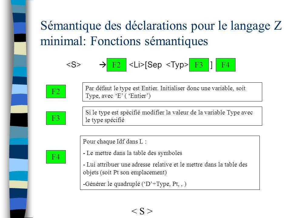 Sémantique des déclarations pour le langage Z minimal: Fonctions sémantiques F4 Pour chaque Idf dans L : - Le mettre dans la table des symboles - Lui