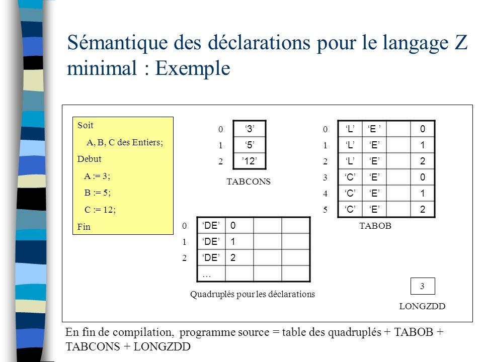 Sémantique des déclarations pour le langage Z minimal : Exemple Soit A, B, C des Entiers; Debut A := 3; B := 5; C := 12; Fin 3 5 12 TABCONS 0 1 2 En f