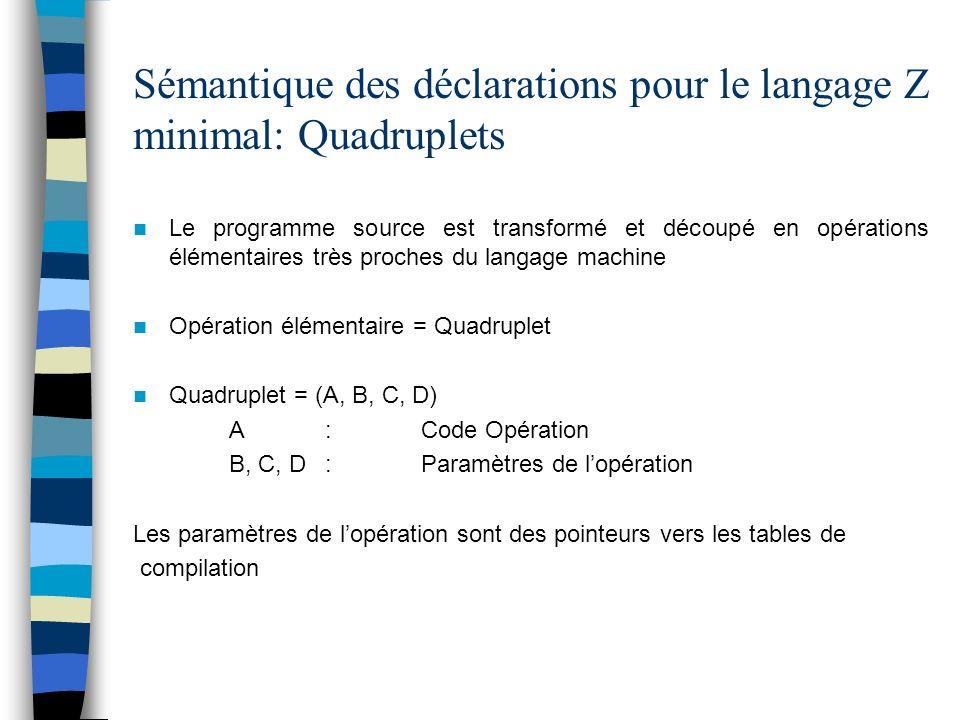 Sémantique des déclarations pour le langage Z minimal: Quadruplets Le programme source est transformé et découpé en opérations élémentaires très proch