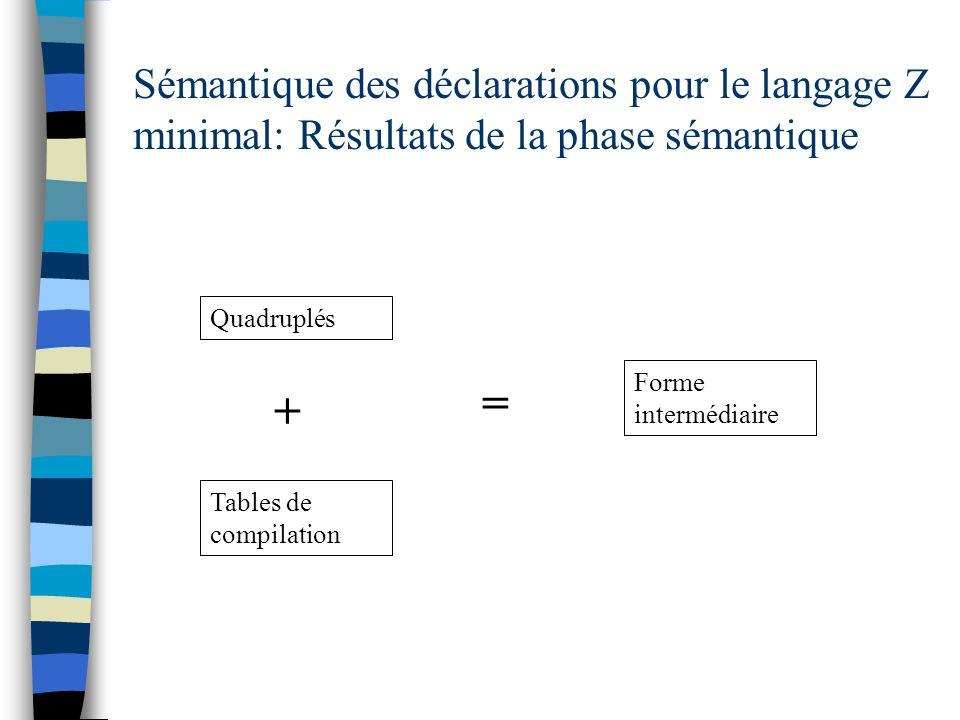 Sémantique des déclarations pour le langage Z minimal: Résultats de la phase sémantique Quadruplés Tables de compilation + = Forme intermédiaire